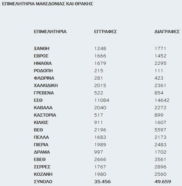 Δυτική Μακεδονία: 4.736 επιχειρήσεις έκλεισαν την τελευταία 3ετία
