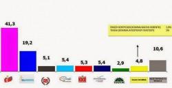 Πρώτη μετεκλογική δημοσκόπηση: ΣΥΡΙΖΑ 41,3% – ΝΔ: 19,2%