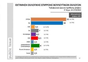 Τελευταία Δημοσκόπηση της Public Issue  : ΣΥΡΙΖΑ 33% , ΝΔ 30% , ΠΑΣΟΚ 8% – Ποια κόμματα μένουν εκτός βουλής