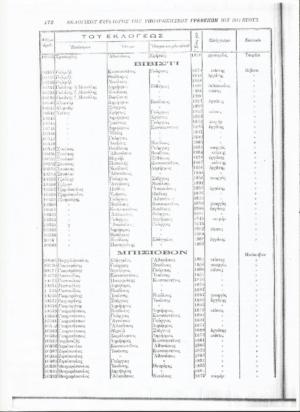 Μπίσιοβον (Κυπαρίσσι) και Βιβίστ (Εκκλησιές) 1825-1914 : Όλες οι οικογένειες των χωριών και τα επαγγέλματα