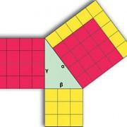250px-Pythagorean_theorem-180x180