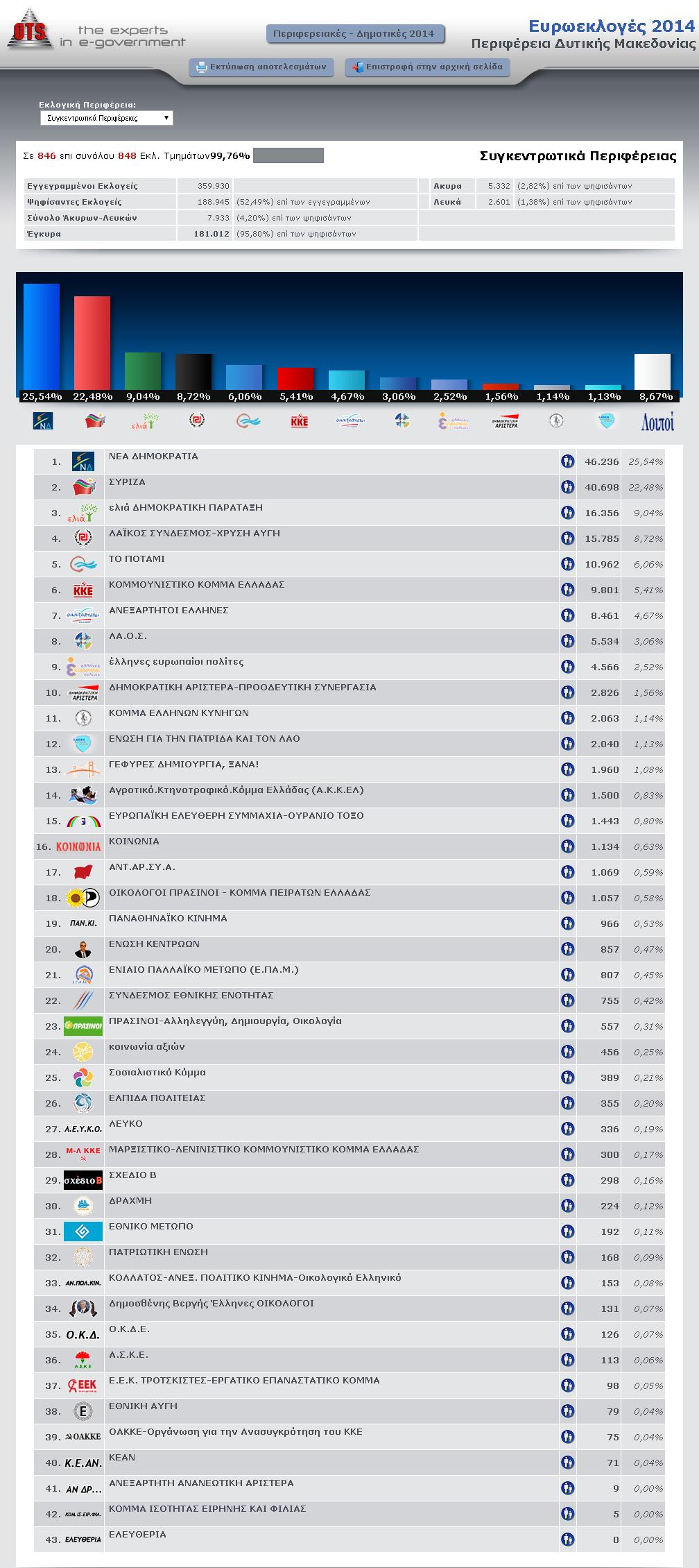 Ευρωεκλογές 2014 Περιφερειακές Εκλογές Δυτικής Μακεδονίας