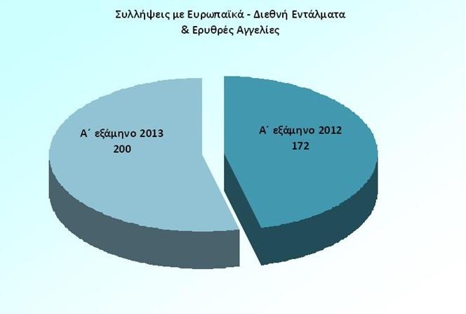 Δημοσίευση στατιστικών στοιχείων και αποτίμηση συνολικής δραστηριότητας της Ελληνικής Αστυνομίας για το Α εξάμηνο του 2014