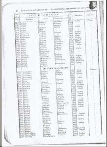 Σπήλαιον:1825-1914: Όλες οι οικογένειες του χωριού και τα επαγγέλματα