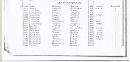 Ζαμπανταίοι, Σχίνοβον 1825-1914: Όλες οι οικογένειες των χωριών και τα επαγγέλματα