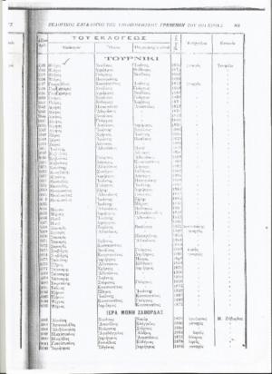 Τορνίκι (Παναγιά) Γρεβενών και Ιερά Μονή Ζάβορδας: 1825-1914: Όλες οι οικογένειες των χωριών και τα επαγγέλματα