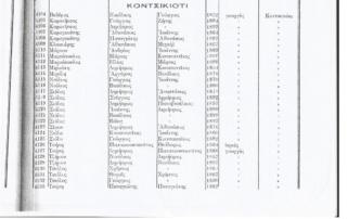 Κοντσικιότι (Ελεύθερο) και Κριθαράκια 1825-1914: Όλες οι οικογένειες των χωριών και τα επαγγέλματα