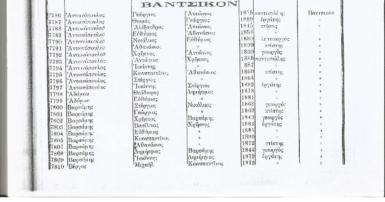 Βαντσικό ή Βαντσκό ή Κυδωνιές 1825-1914 : Όλες οι οικογένειες του χωριού και τα επαγγέλματα