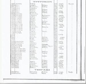 Τριτσκό (Τρίκορφο) και Τσιράκι (Άγιος Κοσμάς) 1825-1914: Όλες οι οικογένειες των χωριών και τα επαγγέλματα