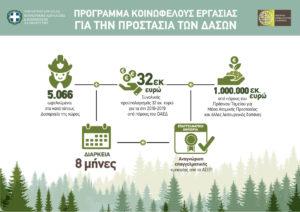 Λίγο μετά το Πάσχα νέο πρόγραμμα κοινωφελούς εργασίας 8μηνης διάρκειας για την αντιπυρική προστασία των δασών