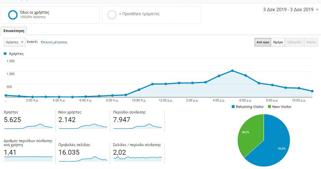 Το GrevenaMedia στην κορυφή της ενημέρωσης – Περισσότεροι από 5000 καθημερινά οι χρήστες της ιστοσελίδας και περισσότερες από 16000 οι προβολές