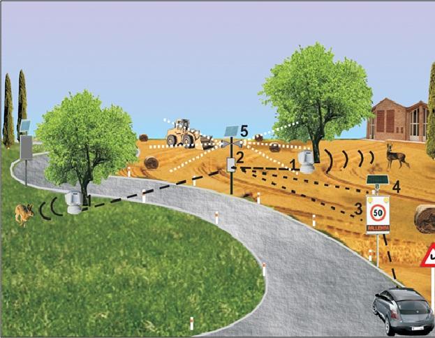 Life Safe Crossing: Αποτροπή συγκρούσεων οχημάτων και ζώων