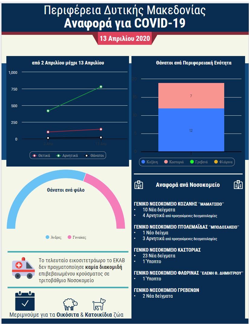 Covid-19: Ημερήσια αναφορά για τα Νοσοκομεία της Δυτικής Μακεδονίας