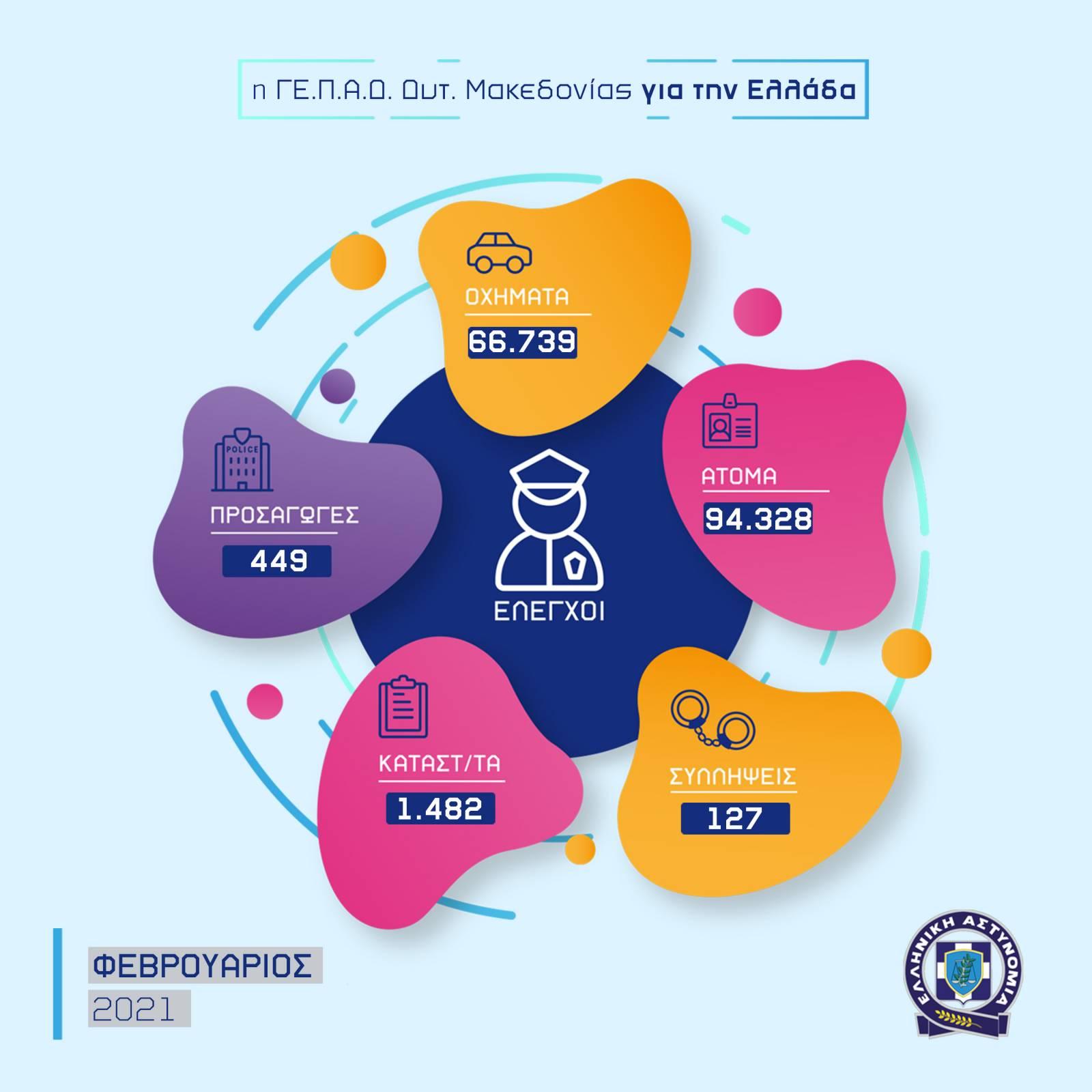 Ο απολογισμός της δραστηριότητας των Υπηρεσιών της Γενικής Περιφερειακής Αστυνομικής Διεύθυνσης Δυτικής Μακεδονίας για τον Φεβρουάριο 2021