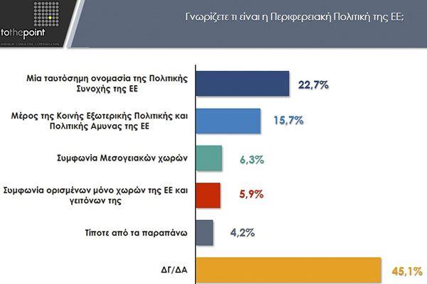 Έρευνα CohesionGR: Οι Έλληνες αγνοούν βασικές πολιτικές και χρηματοδοτικά εργαλεία της ΕΕ – αλλά ξέρουν για έργα και ΕΣΠΑ