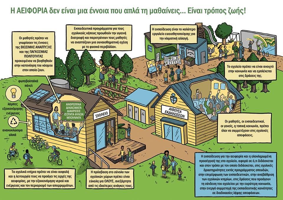 Ολιστική Προσέγγιση της Βιωσιμότητας (Sustainability)/Αειφορίας στη σχολική μονάδα